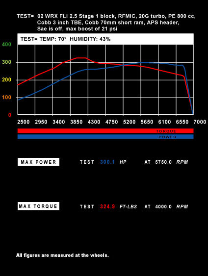 02 WRX FLI 2.5 Stage 1 block, RFMIC, 20G turbo, PE 800 cc, Cobb 3 inch TBE, Cobb 70mm short ram, APS header, Sae is off, max boost of 21 psi