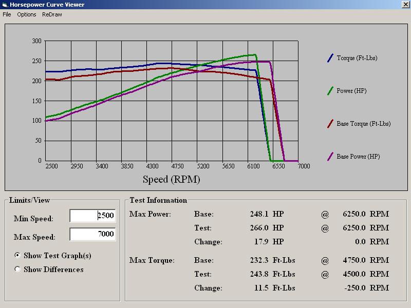 Stock 2003 Nissan 350Z Track Model Dyno Run vs. FLI or Fine Line Imports Stage 1 custom AccessTuner Protuned 2003 G35 with Injen CAI