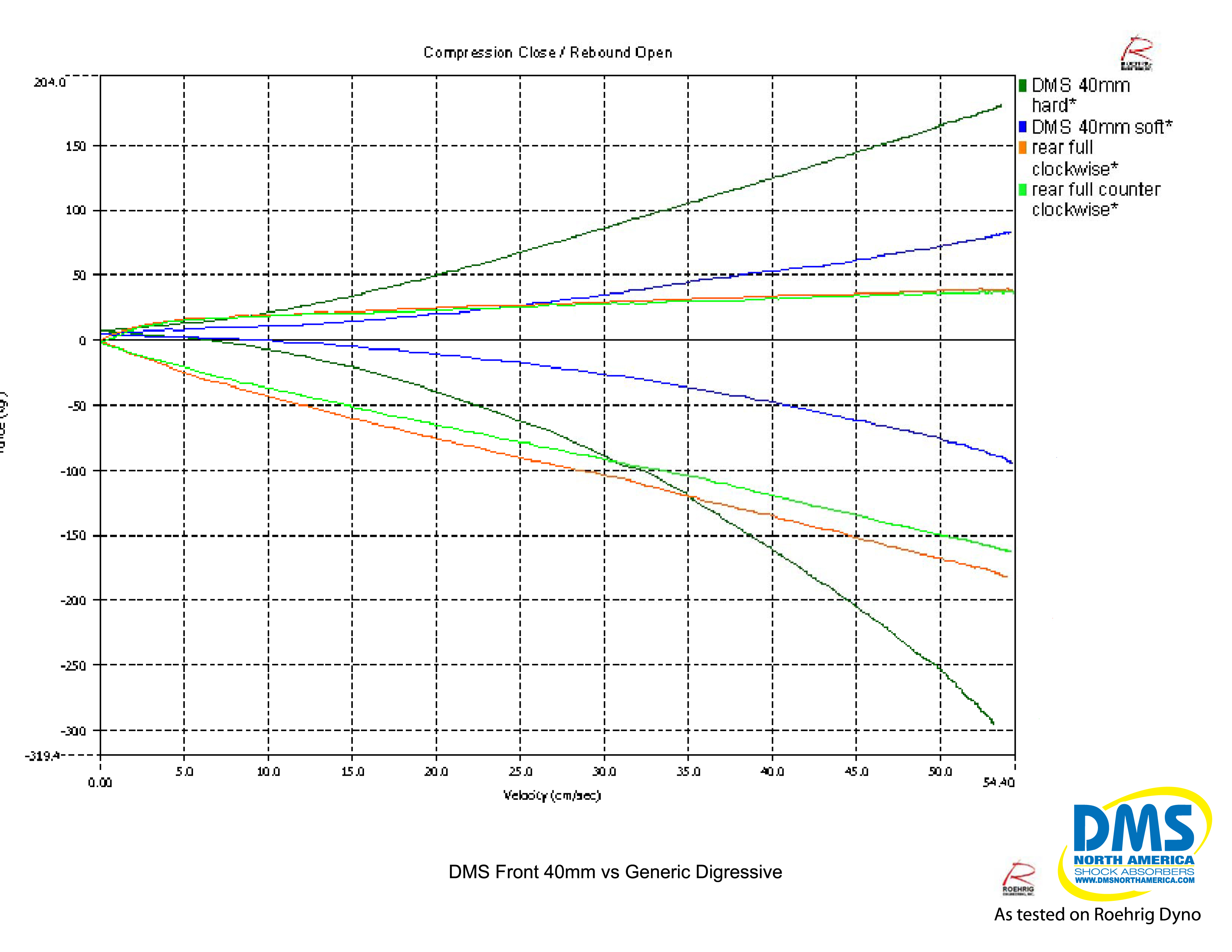 DMS 40mm Subaru coilover vs OEM Subaru STI Strut by FLI or Fine Line Imports