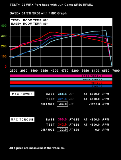 Power of Air Density 02 WRX Port head with Jun Cams SR56 RFMIC vs. 04 STI SR56 with FMIC Graph