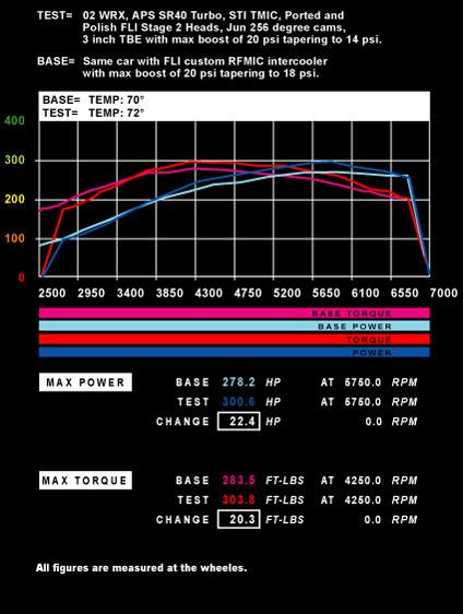 Power-of-Air-Density-02-WRX-SR40-TMIC-vs.-RFMIC-Graph-1