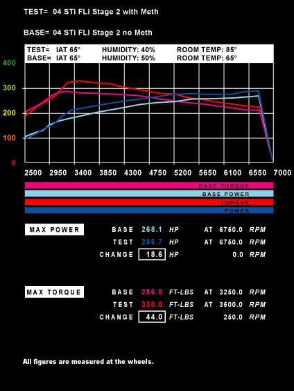 Power of Air Density 04 STi FLI Stage 2 T85 H40 With Meth vs FLI Stage 2 no Meth IAT 65 T 65 H50
