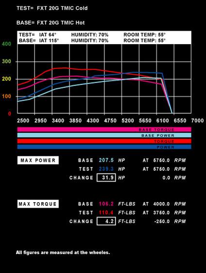 Power of Air Density FXT 20G TMIC Cold vs. HOT Graph.jpg