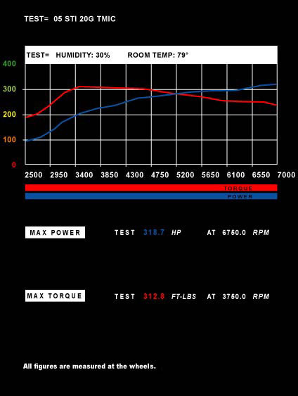Power of Air Density STI 20G TMIC Graph