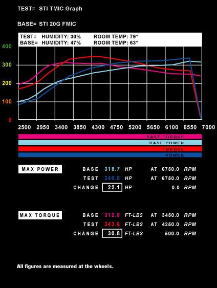Power of Air Density STI's 20G FMIC vs. TMIC Graph