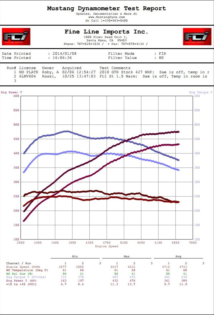 GTR Rossi STOCK 2010 GTR vs FLI St 1.5 91 map